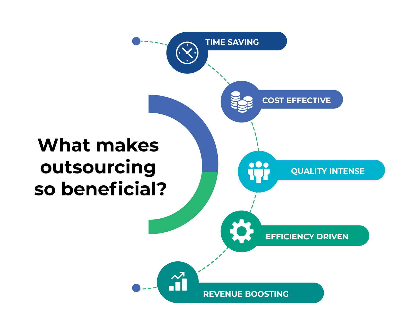 Infographic outsourcing